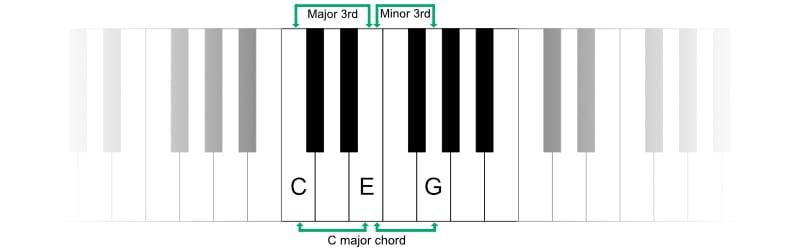 Piano Keyboard - Major and minord 3rd