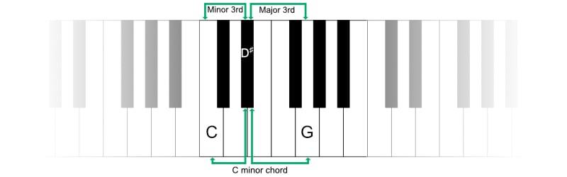 Piano Keyboard - Minor and major 3rd