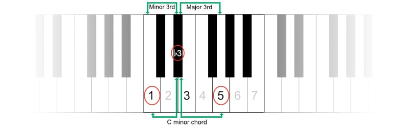 Formula for building minor chords
