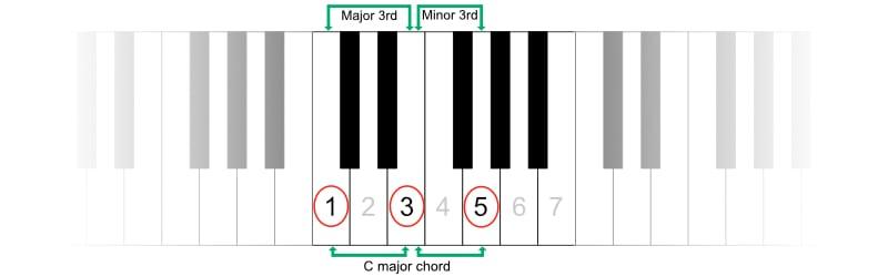 Formula for building major chords