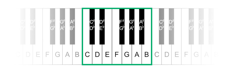 All notes on piano keyboard
